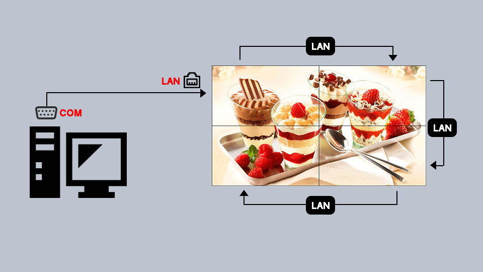 Easy Management with LAN Daisy Chain