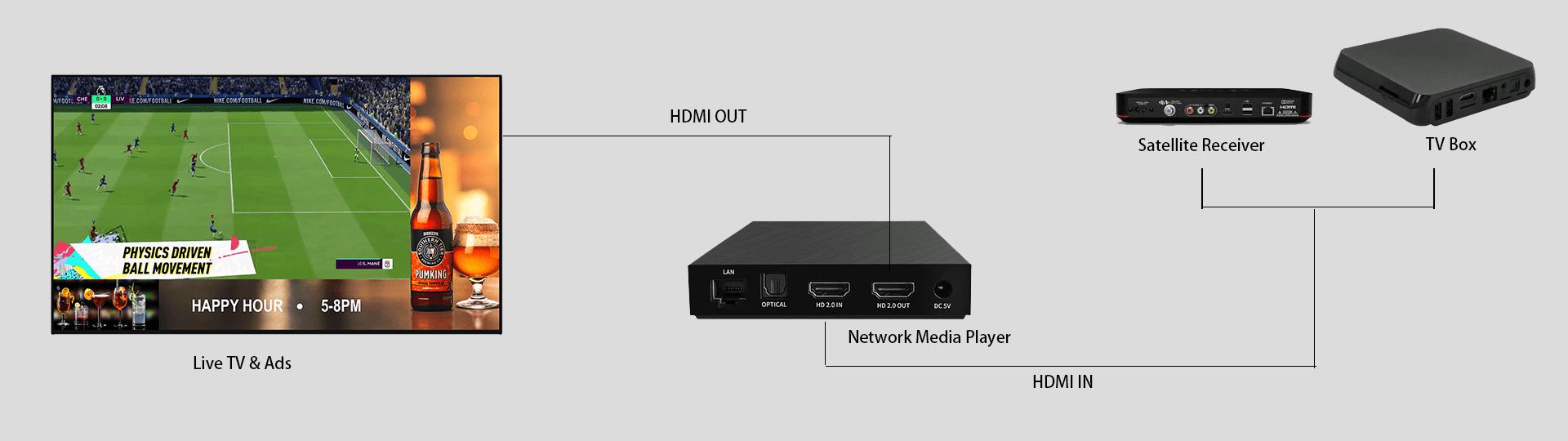 HDTV Solution