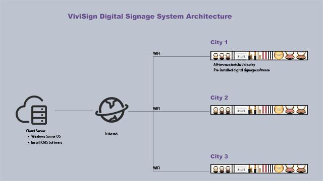 Digital Shelf Edge
